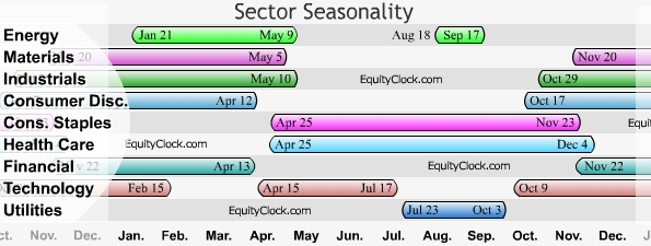 Sector Seasonality