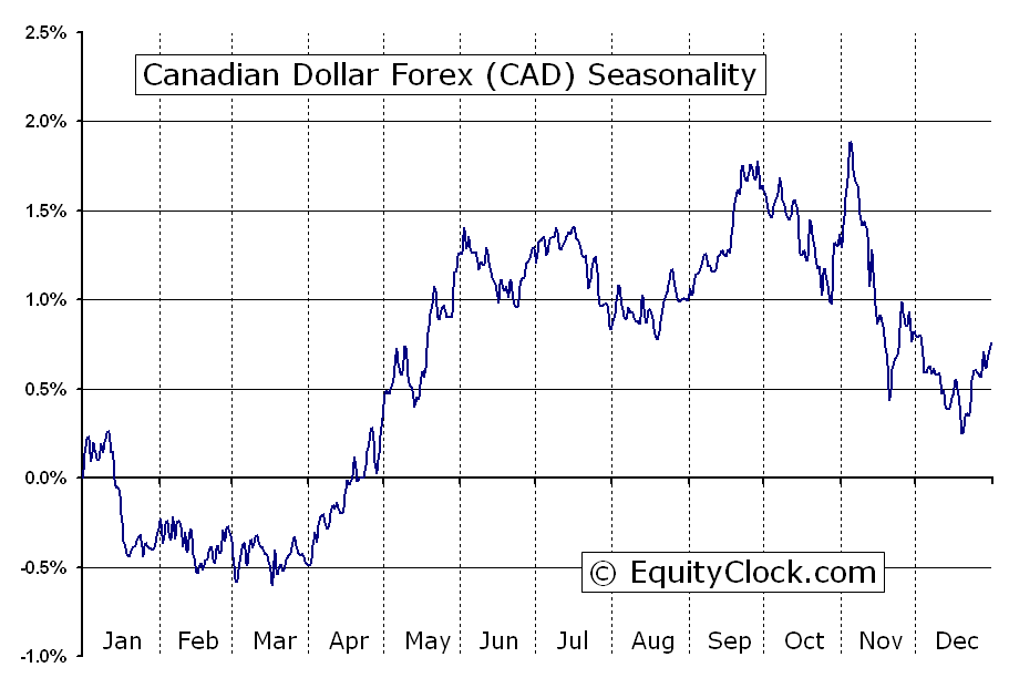 Us canadian forex