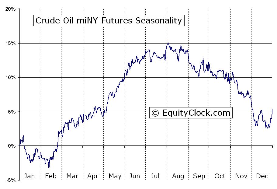 Forex Crude Oil Symbol