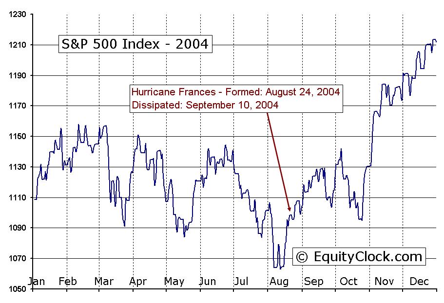 Impact Of Unplanned Stock Market Closures Equity Clock