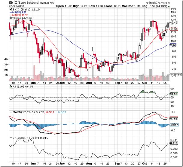 Sonic Solutions (NASDAQ:<a href='http://seekingalpha.com/symbol/snic' title='Sonic Solutions'>SNIC</a>) Stock Chart