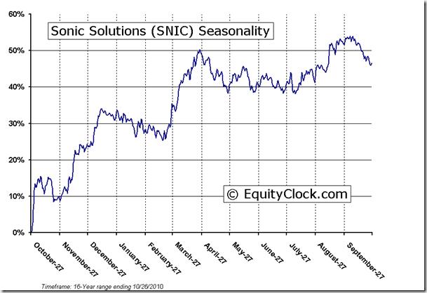 Sonic Solutions (NASDAQ:<a href='http://seekingalpha.com/symbol/snic' title='Sonic Solutions'>SNIC</a>) Seasonal Chart
