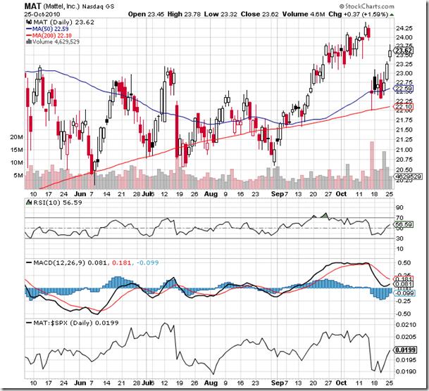 Mattel, Inc. (NASDAQ:<a href='http://seekingalpha.com/symbol/mat' title='Mattel, Inc.'>MAT</a>) Stock Chart