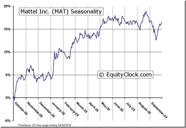 Mattel, Inc. (NASDAQ:<a href='http://seekingalpha.com/symbol/mat' title='Mattel, Inc.'>MAT</a>) Seasonal Chart