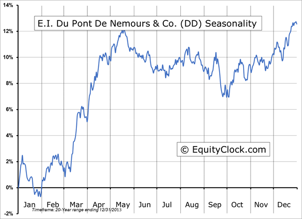 Pepsico stock options performance chart