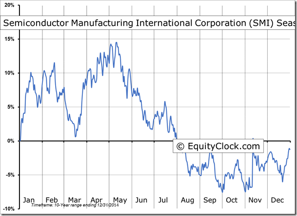 the corporate profile of semiconductor manufacturing international corporate Semiconductor manufacturing international corp adr stock profile smi semiconductor corporate subscriptions.