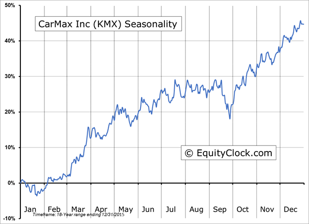 Kmx stock options