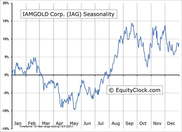 Iag stock options
