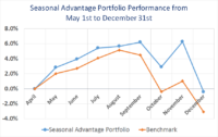 Update on the performance of the Seasonal Advantage Portfolio